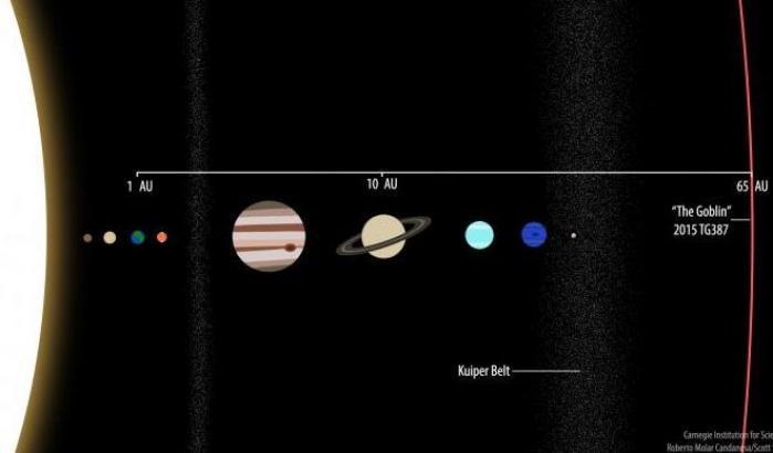Un nuovo oggetto nell'orbita di Planet 9