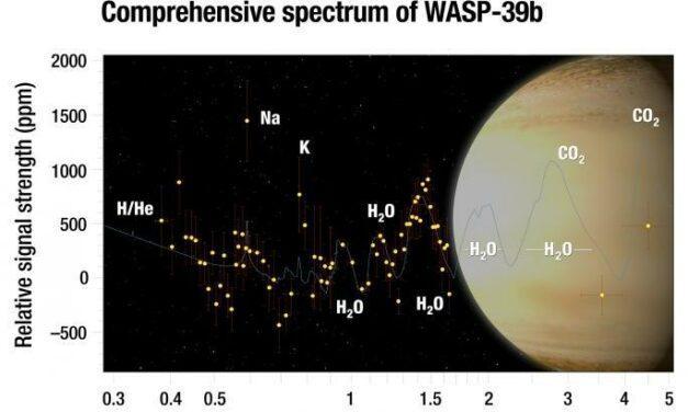 Wasp-29b l'esopianeta dall'atmosfera ricca di vapore acqueo