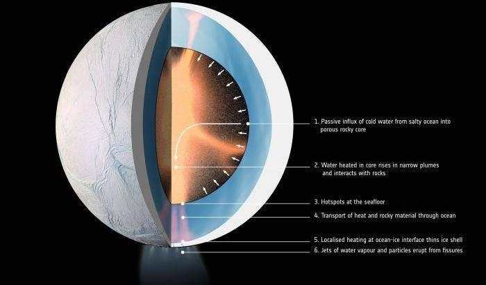 Cosa si cela nel nucleo di Encelado