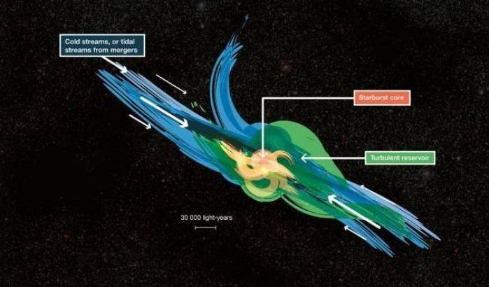 Galassie lontane a tutto gas