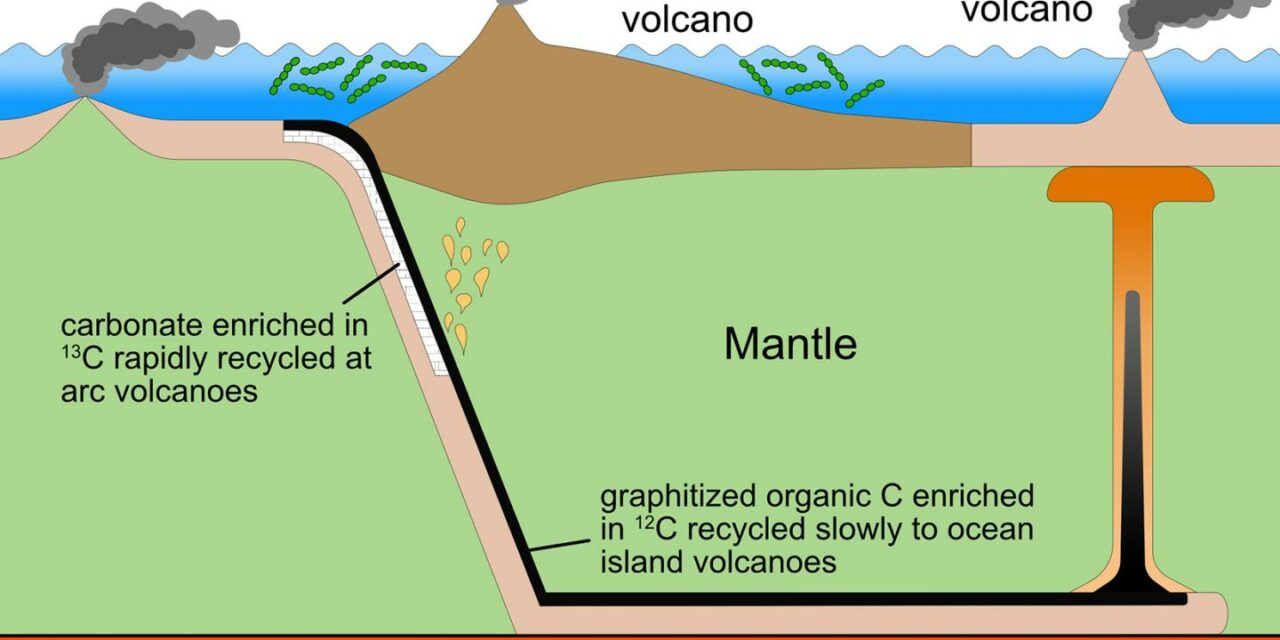 Eruzioni ossigenanti per la Terra primordiale