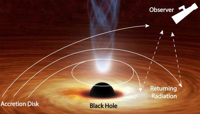 I 'giochi di luce' del buco nero