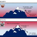 Il mistero delle cime innevate di Plutone