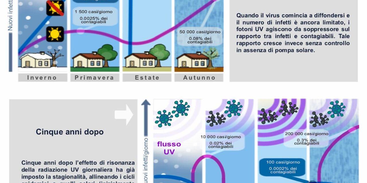 Il ruolo, inibente, del Sole nella diffusione delle malattie virali