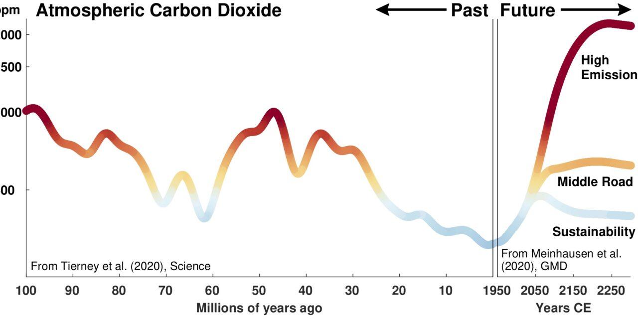 Il clima del futuro? La chiave è nel passato