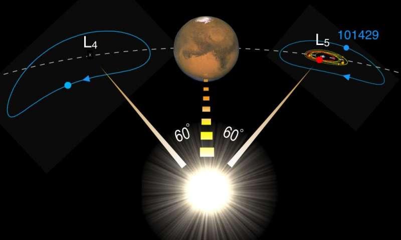 L'asteroide troiano di Marte proviene dalla Luna?