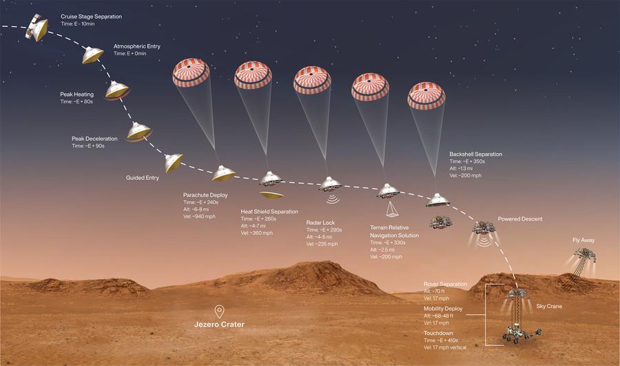 Marte, Perseverance vicino alla meta